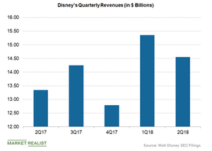 uploads/2018/06/Disneys-quarterly-revenues-1.png