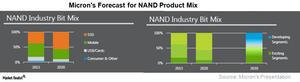 uploads/2018/01/A3_Semiconductors_MU_NAND-demand-outlook-1-1.png