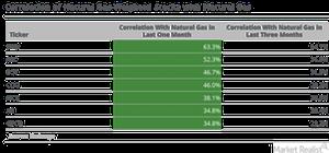 uploads///correlation of gas weighted stocks