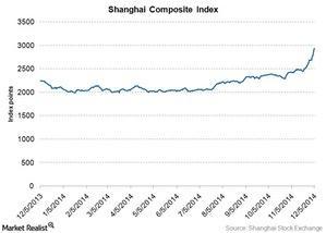 uploads/2014/12/shanghai-composite-index1.jpg