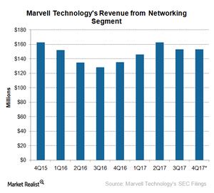 uploads///A_Semiconductors_MRVL_Q networking revenue