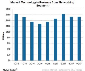 uploads/2017/02/A7_Semiconductors_MRVL_4Q17-networking-revenue-1.png
