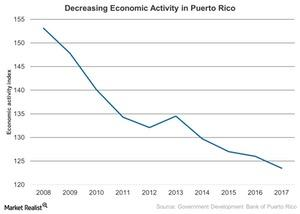 uploads/2017/05/Decreasing-Economic-Activity-in-Puerto-Rico-2017-05-07-1.jpg