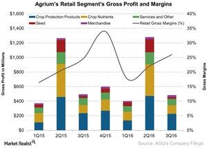 uploads/2016/11/Agriums-Retail-Segments-Gross-Profit-and-Margins-2016-11-04-1-1.jpg
