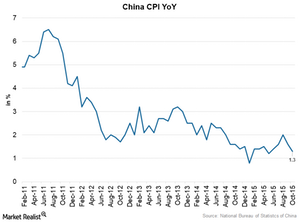 uploads/2015/11/China-CPI1.png