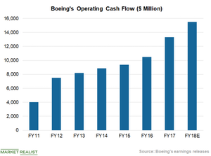 uploads///Chart  Cash Flow