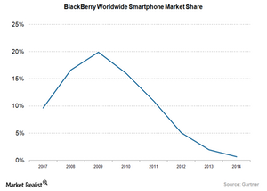 uploads/2016/05/Mobile-Devices-BlackBerry-Market-Share1.png
