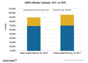 uploads/2017/02/UNP-Carloads-4-1.png