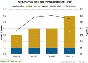 uploads///GTII Analysts NTM Recommendation and Target