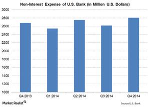 uploads///US Bank Non Interest Expense