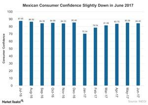 uploads///Mexican Consumer Confidence Slightly Down in June