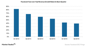 uploads///Facebook yoy revenue growth rate