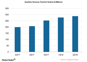 uploads///NTNX_Revenue Qtrly