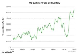 uploads/2016/02/US-cushing-crude-oil-stocks1.png