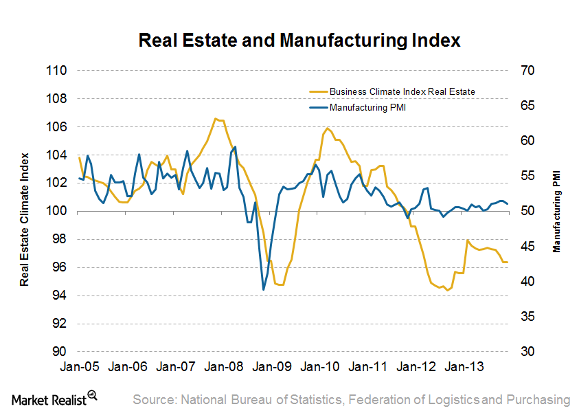 uploads///Real Estate and Manufacturing PMI
