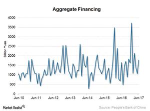 uploads/2017/07/Aggregate-financing-1.png