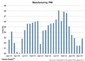 uploads/2015/06/manufacturing-pmi1.jpg