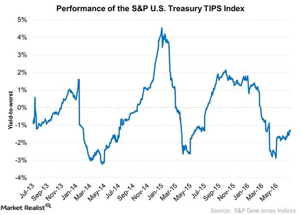 uploads///Performance of the SP US Treasury TIPS Index