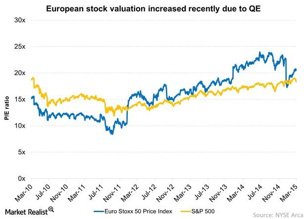 uploads///European stock valuation increased recently due to QE