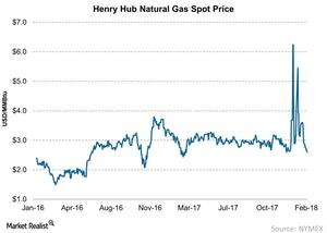 uploads/2018/02/Henry-Hub-Natural-Gas-Spot-Price-2018-02-19-1.jpg