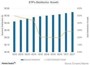 uploads/2017/09/etps-distribution-growth-1.jpg