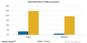 uploads///same store sales
