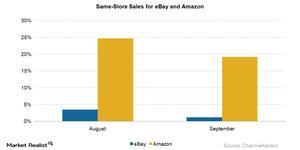 uploads/2015/10/same-store-sales1.png