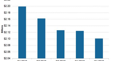 uploads/2019/05/Telecom-Frontier-1Q19-Adjusted-Revenue-1.png