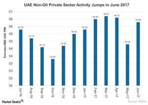 uploads///UAE Non Oil Private Sector Activity Jumps in June