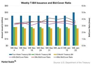 uploads/2016/01/Weekly-T-Bill-Issuance-and-Bid-Cover-Ratio-2016-01-241.jpg