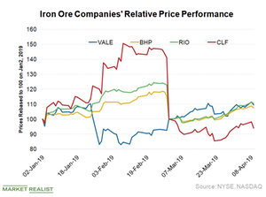 uploads/2019/04/Relative-price-perf-1.png