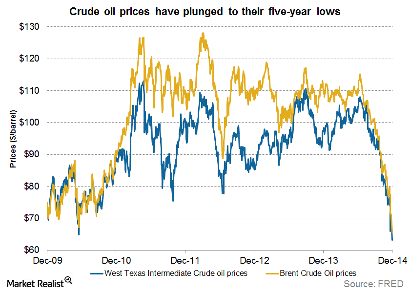 uploads///drop in oil prices to five year lows
