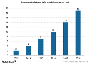 uploads/2015/11/Cloud-storage-traffic-growth.png