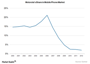 uploads/2016/05/Mobile-Devices-Motorola-Market-Share1.png