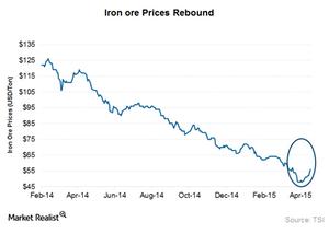 uploads///Iron ore prices updated