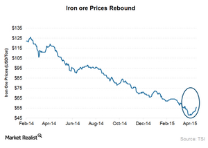 uploads/2015/04/Iron-ore-prices-updated1.png