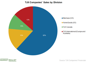 uploads/2018/12/TJX-Companies-Pie-Chart-1.png
