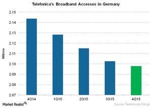 uploads///Telecom Telefonicas Broadband Accesses in Germany