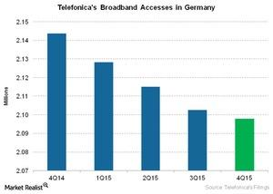uploads/2016/03/Telecom-Telefonicas-Broadband-Accesses-in-Germany1.jpg