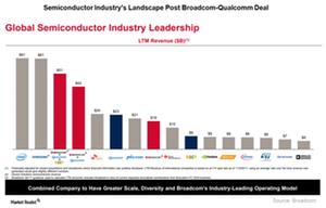 uploads///A_Semiconductors_QCOM AVGO third largest semi company
