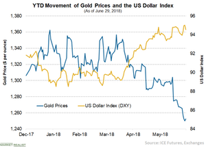 uploads///A Gold and DXY