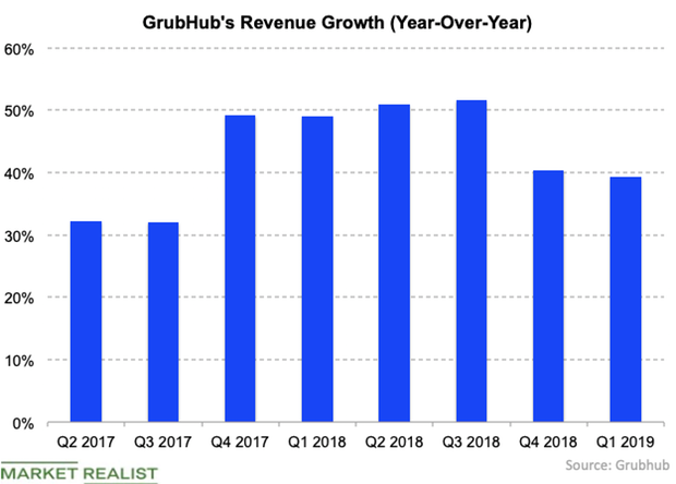 uploads///Grub revenue growth Q