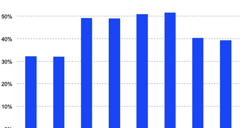 uploads/2019/04/Grub-revenue-growth-Q1-1.png