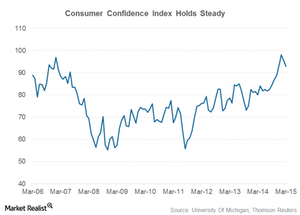 uploads///consumer confidence