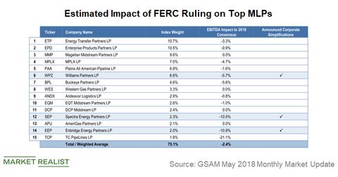 uploads/2018/07/FERC-impact-1.png