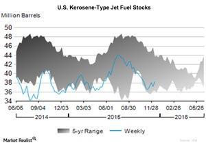 uploads/2015/12/U.S.-Kerosene-Type-Jet-Fuel-Stocks-2015-12-181.jpg