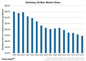 uploads/2015/03/Declining-Beer-Market1.png