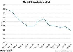 uploads///US Mfgn PMI