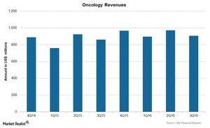 uploads/2017/01/Chart-06-Oncology-1.jpg