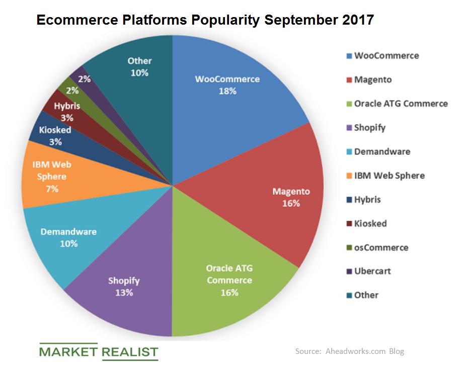 uploads///ecommerce platforms